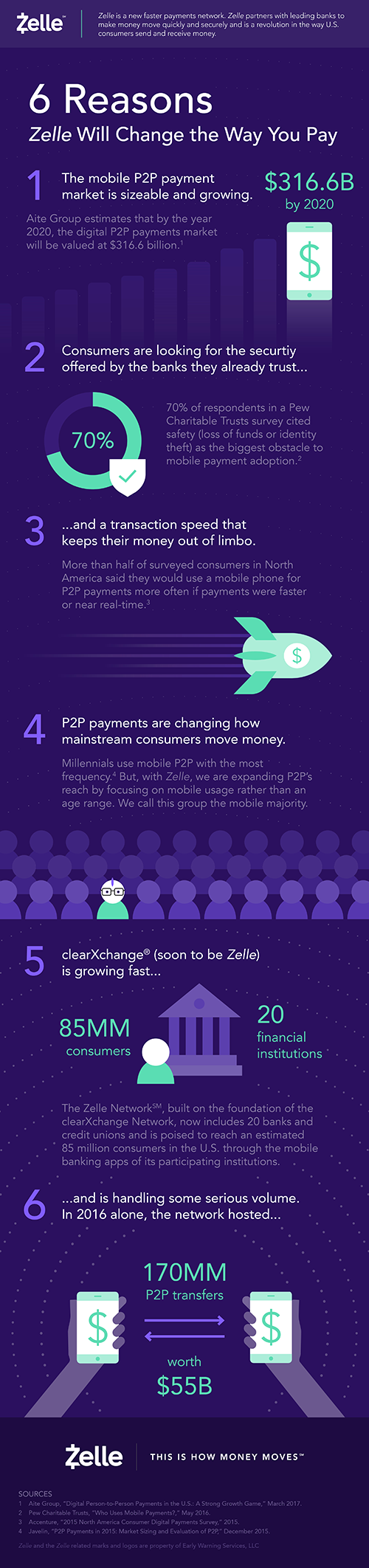 Zelle changing the way you pay